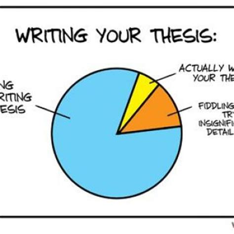 How to write a PhD thesis in management